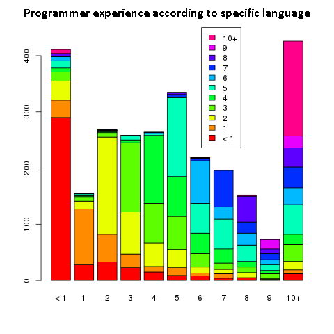 programming languages statistic