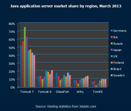 Java application server market share by region, March 2013