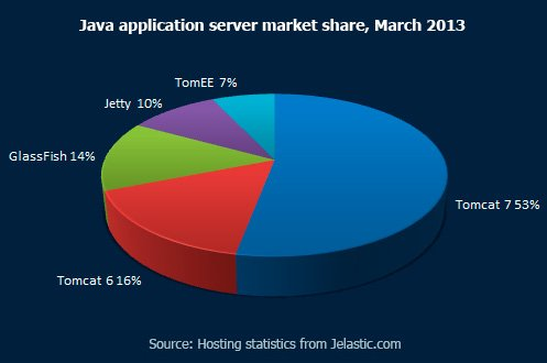 Java application server market share, March 2013