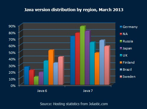 Java version distribution by region, March 2013