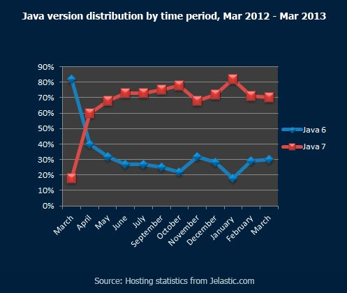 Java-version-distribution-by-time-period,-Mar-2012---Mar-2013