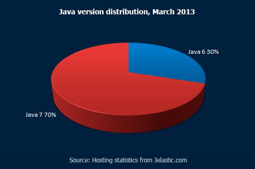 Java version distribution, March 2013