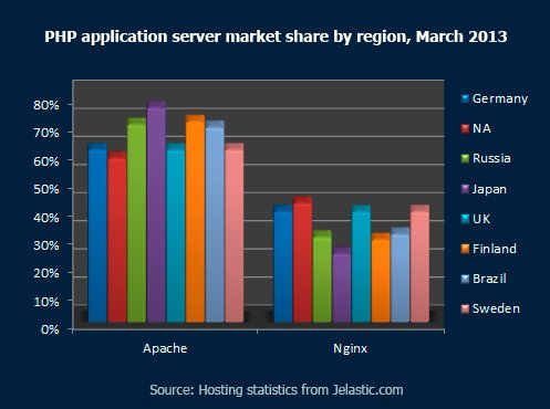 PHP-application-server-market-share-by-region,-March-2013