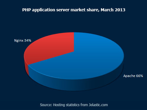 PHP-application-server-market-share,-March-2013