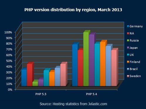 PHP-version-distribution-by-region,-March-2013