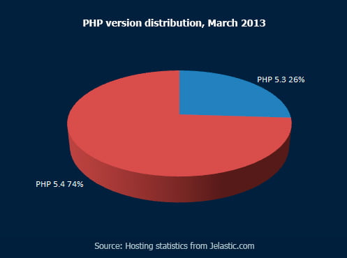PHP-version-distribution,-March-2013