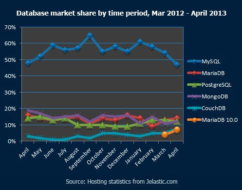 Database-market-share-by-time-period,-Mar-2012---April-2013