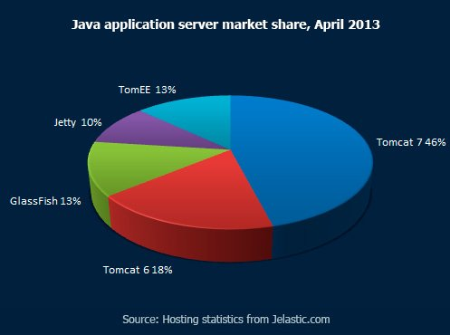Cloud software stack Java application server