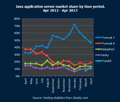 Cloud software stack Javam application server by time period