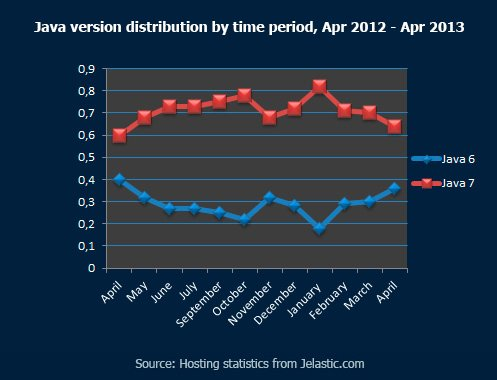 Java-version-distribution-by-time-period,-Apr-2012---Apr-2013