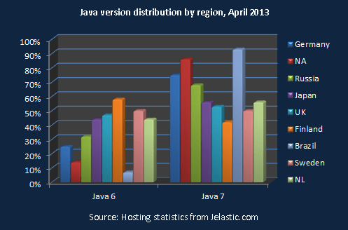 java_version_distribution_april