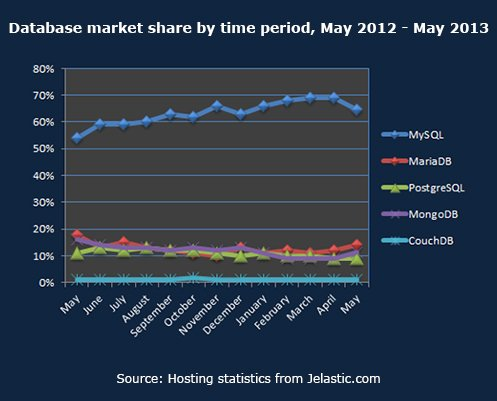 Database market share by time period, May 2012 - May 2013