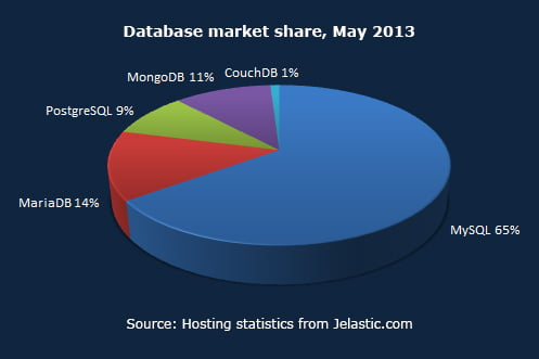 Database market share, May 2013