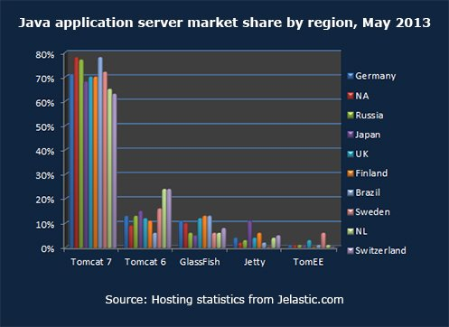 Java application server market share by region, May 2013