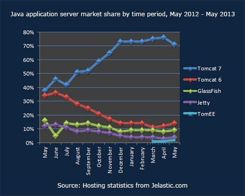 Java application server market share by time period, May 2012 -