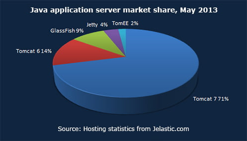 Java application server market share, May 2013
