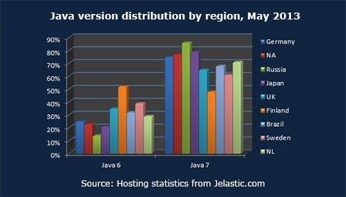 Java version distribution by region, May 2013