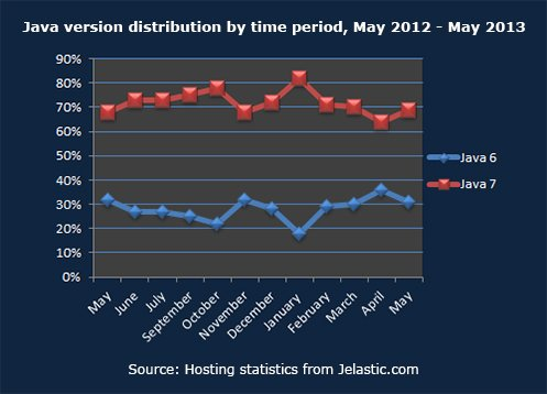 Java version distribution by time period, May 2012 - May 2013