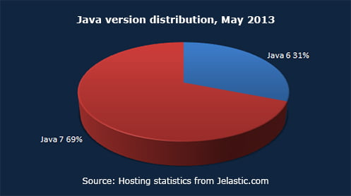 Java version distribution, May 2013