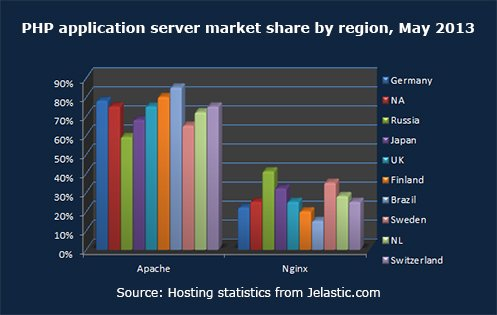 PHP application server market share by region, May 2013