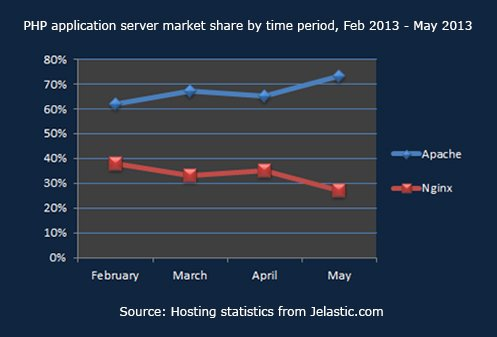 PHP application server market share by time period, Feb 2013 -