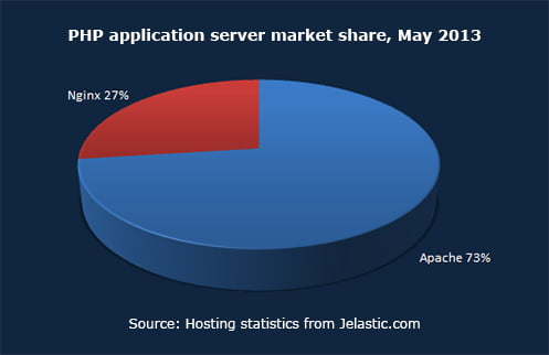 PHP application server market share, May 2013