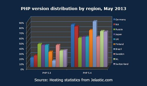 PHP version distribution by region, May 2013
