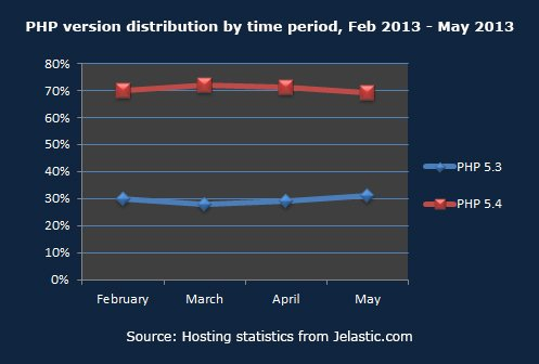 PHP version distribution by time period, Feb 2013 - May 2013