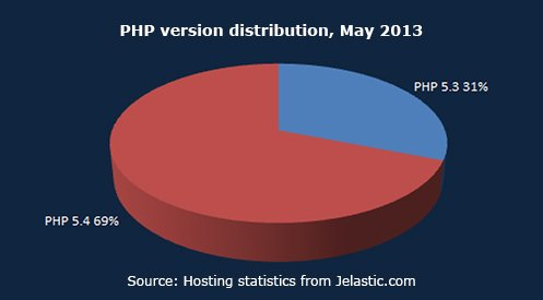 PHP version distribution, May 2013