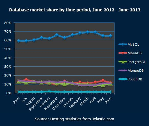 Database-market-share-by-time-period,-June-2012---June-2013