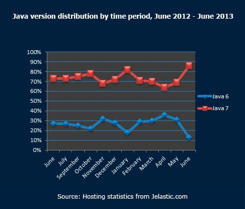 Java-version-distribution-by-time-period,-June-2012---June-2013