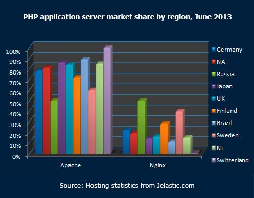 PHP-application-server-market-share-by-region,-June-2013