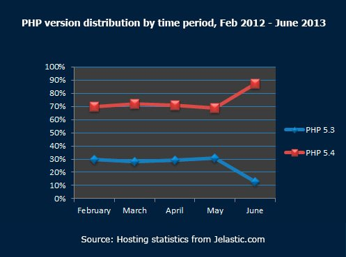 PHP-version-distribution-by-time-period,-Feb-2012---June-2013