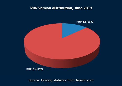 PHP-version-distribution,-June-2013