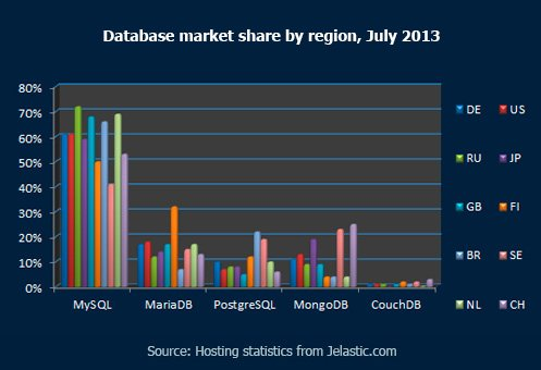 Database-market-share-by-region,-July-2013