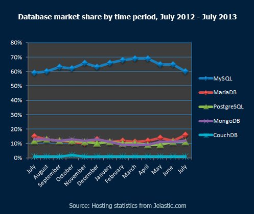 Database-market-share-by-time-period,-July-2012---July-2013