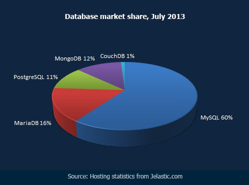 Database market share, July 2013