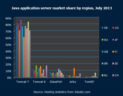 Java-application-server-market-share-by-region,-July-2013