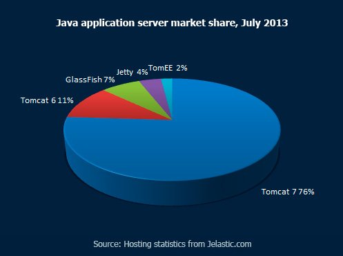 Java-application-server-market-share,-July-2013