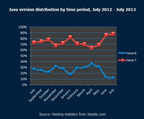 Java-version-distribution-by-time-period,-July-2012---July-2013