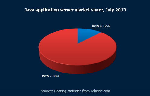 Java-version-distribution,-July-2013