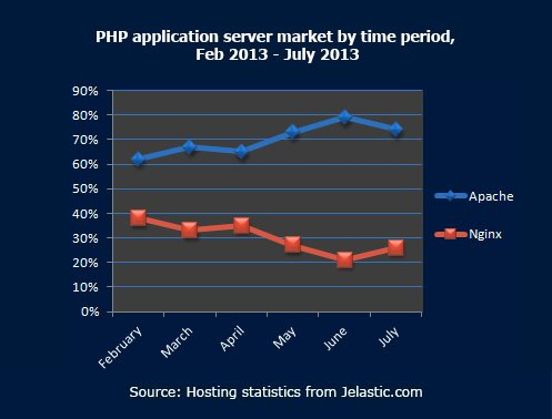 PHP-application-server-market-by-time-period,