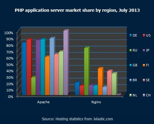 PHP-application-server-market-share-by-region,-July-2013