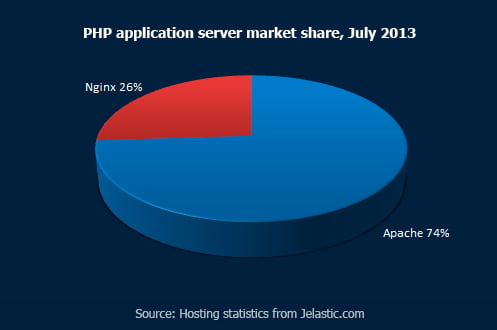 PHP-application-server-market-share,-July-2013