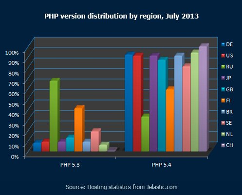 PHP-version-distribution-by-region,-July-2013