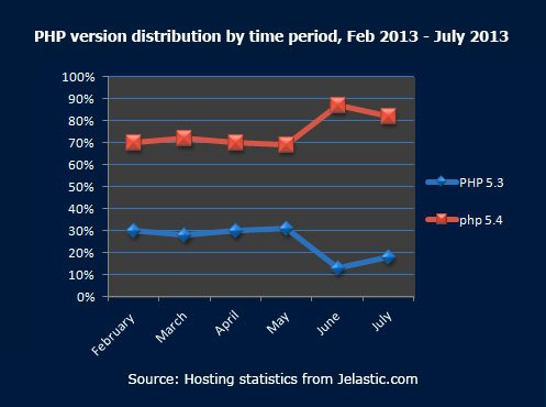 PHP-version-distribution-by-time-period,-Feb-2013---July-2013