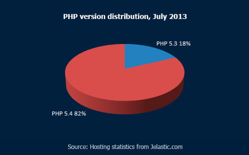 PHP-version-distribution,-July-2013