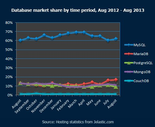 Database market share by time period, Aug 2012 - Aug 2013