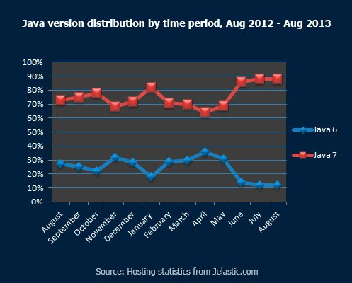 Java versions distribution by time period, August 2012 - August 2013
