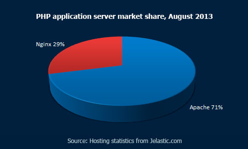 PHP application server market share, August 2013